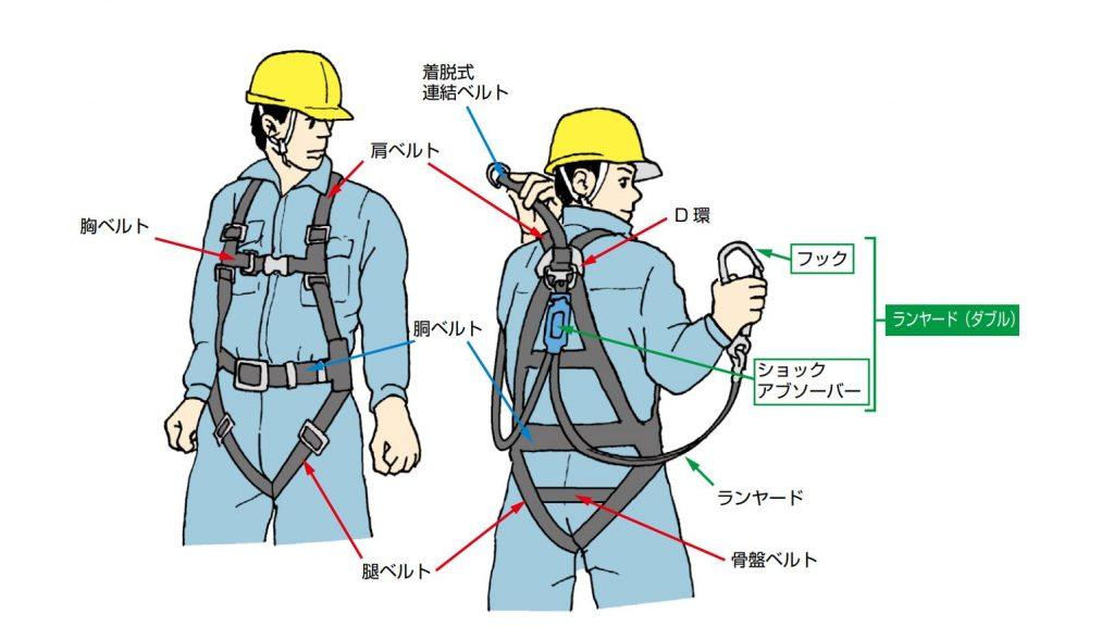 フルハーネス型安全帯